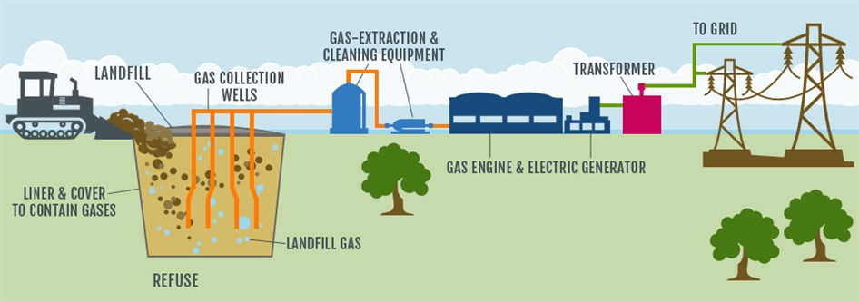 landfill_gas_to_energy_diagram_946x333